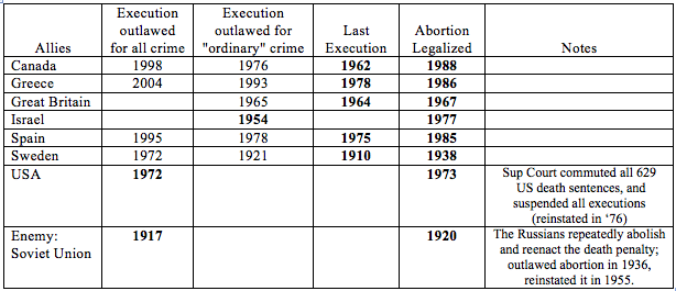 History of Abortion & Abolition of Death Penalty
